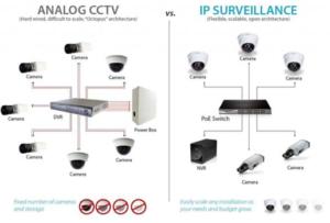 jenis-kamera-cctv-300x203 Perbedaan Pemasangan CCTV Analog dan IP Camera (Seri Jaringan CCTV Dasar)